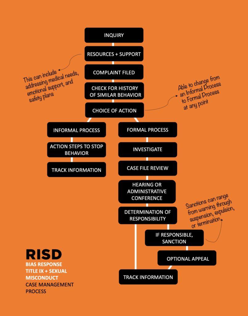 Discrimination + Title IX Response Procedure
